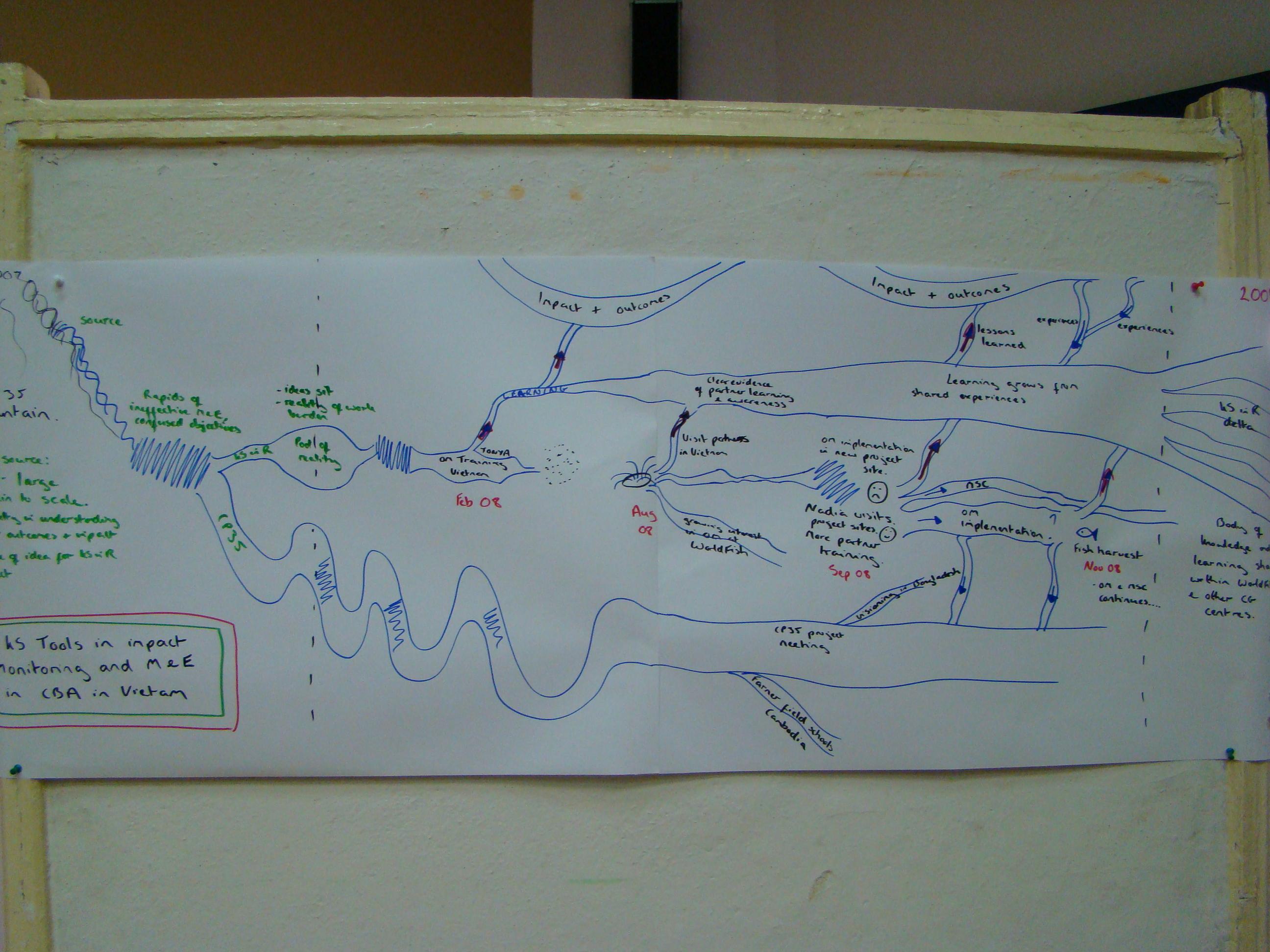 River of Life | ICT-KM Program