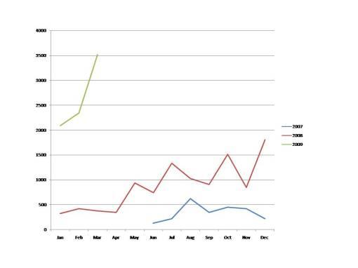 ICT-KM Blog stats