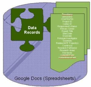 Data Records