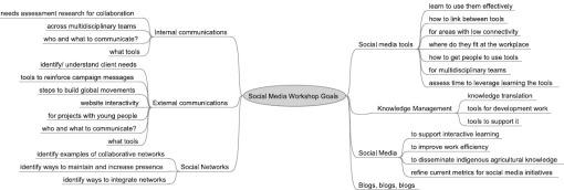 KS Workshop Mind Map