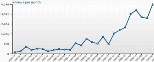 ICT-KM blog traffic trends since January 2009